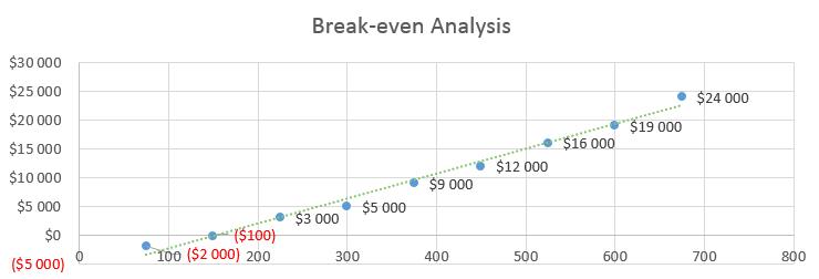 Airline Business Plan - Break-even Analysis