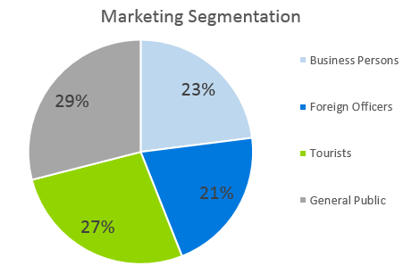Airline Business Plan - Marketing Segmentation