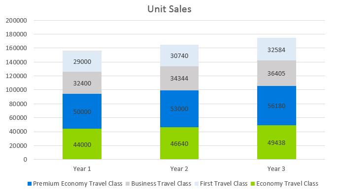 Airline Business Plan - Unit Sales