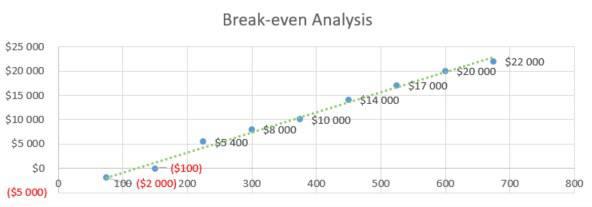 Amusement Park Business Plan - Break-even Analysis