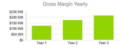 Amusement Park Business Plan - Gross Margin Yearly