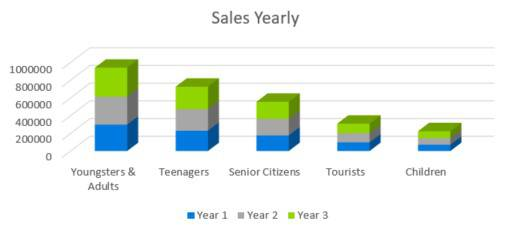 Amusement Park Business Plan - Sales Yearly