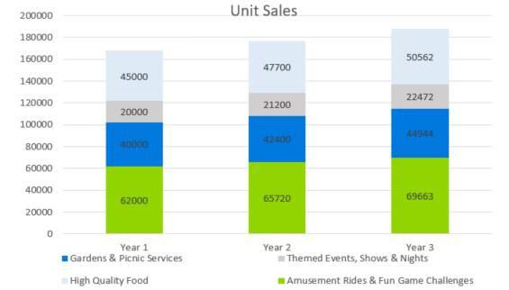 Amusement Park Business Plan - Unit Sales