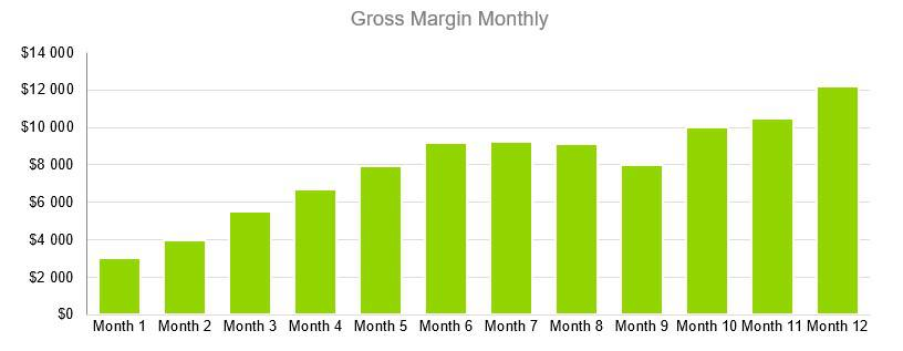 Business Consulting Firm Business Plan - Gross Margin Monthly