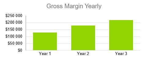 Business Consulting Firm Business Plan - Gross Margin Yearly