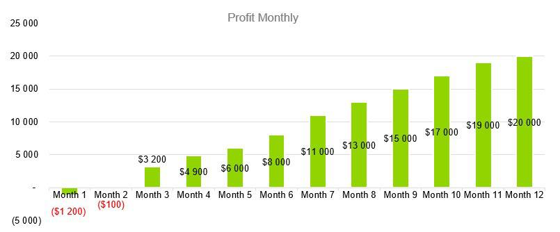 Business Consulting Firm Business Plan - Profit Monthly