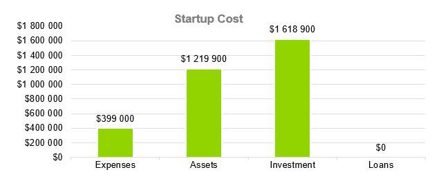 Business Consulting Firm Business Plan - Startup Cost