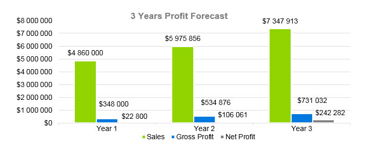 Clothing Retail Business Plan - 3 Years Profit Forecast