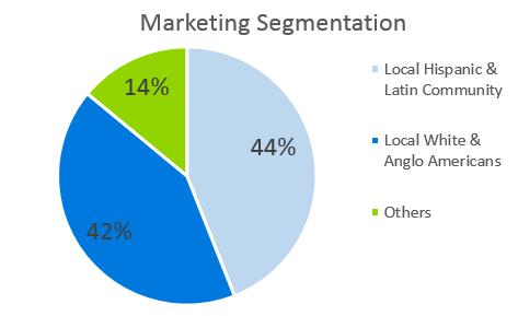 Clothing Retail Business Plan - Marketing Segmentation