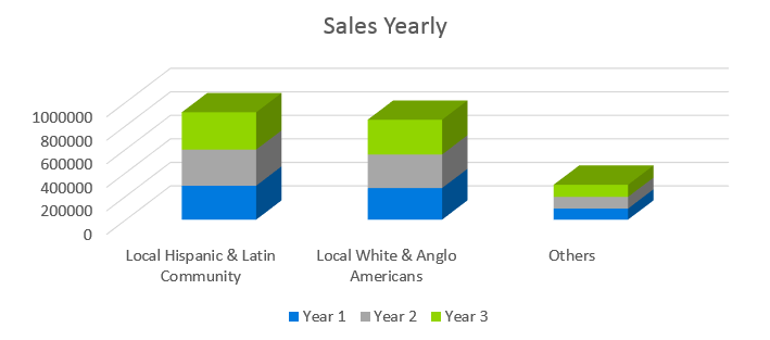 Clothing Retail Business Plan - Sales Yearly