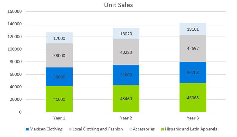 Clothing Retail Business Plan - Unit Sales