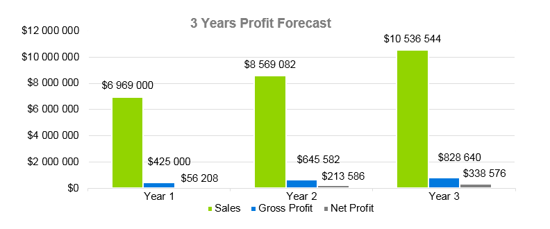 Janitorial Services Business Plan - 3 Years Profit Forecast