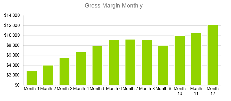 Janitorial Services Business Plan - Gross Margin Monthly