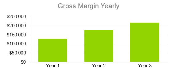 Janitorial Services Business Plan - Gross Margin Yearly