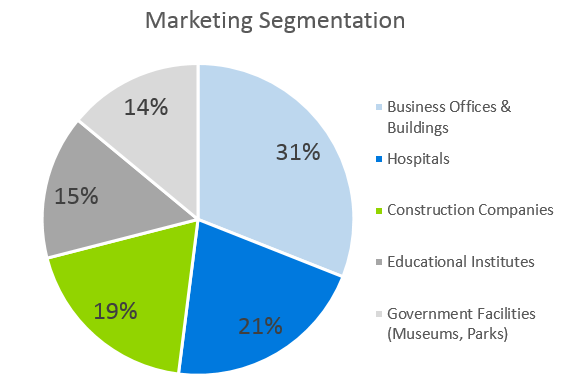 Janitorial Services Business Plan - Marketing Segmentation