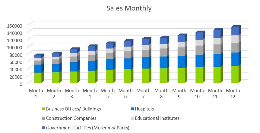 Janitorial Services Business Plan - Sales Monthly
