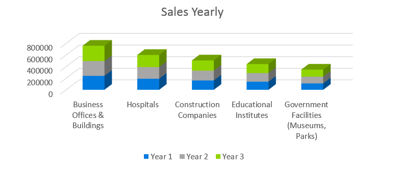 Janitorial Services Business Plan - Sales Yearly