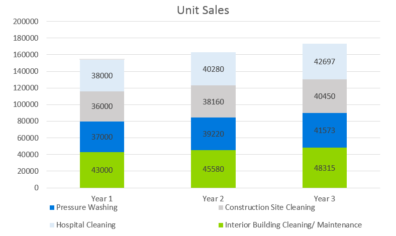 Janitorial Services Business Plan - Unit Sales