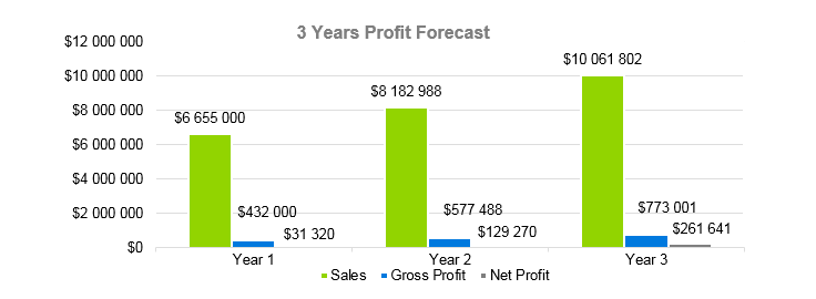 Landscaping Business Plan - 3 Years Profit Forecast