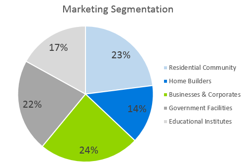 Landscaping Business Plan - Marketing Segmentation