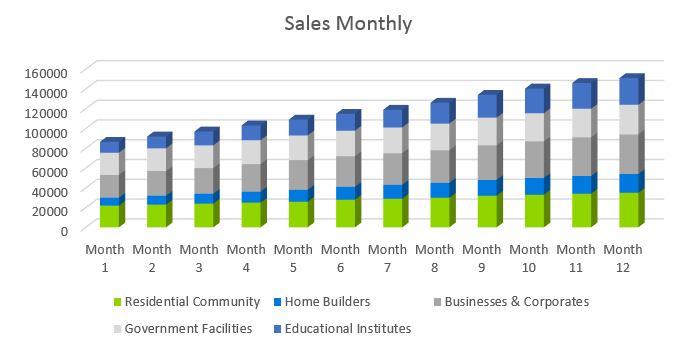 Landscaping Business Plan - Sales Monthly