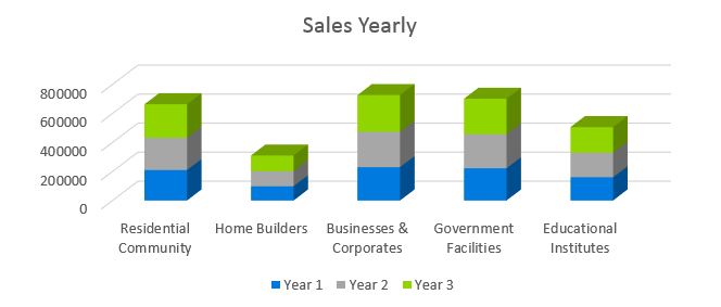 Landscaping Business Plan - Sales Yearly