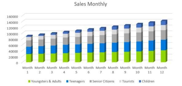 Amusement Park Business Plan - Sales Monthly