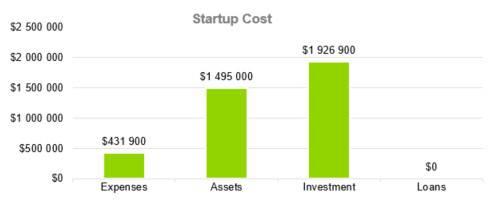 Amusement Park Business Plan - Startup Cost