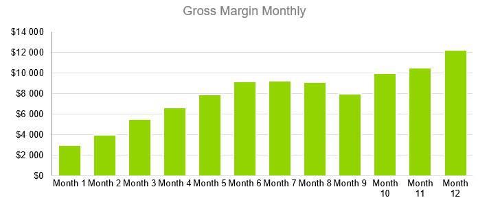 Computer Software Business Plan Sample - Gross Margin Monthly