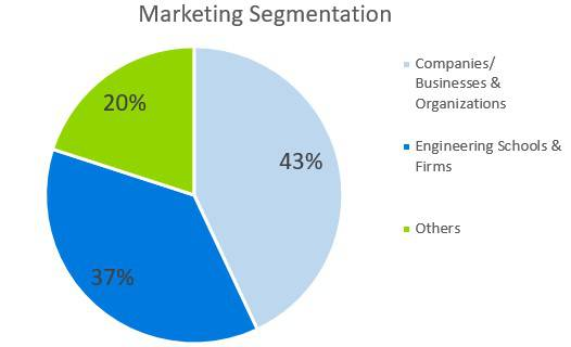 Computer Software Business Plan Sample - Marketing Segmentation