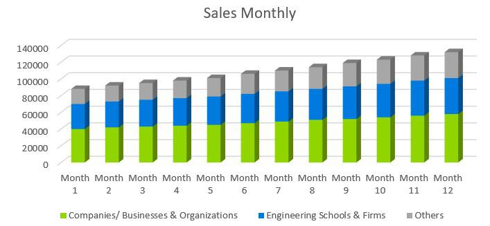 Computer Software Business Plan Sample - Sales Monthly