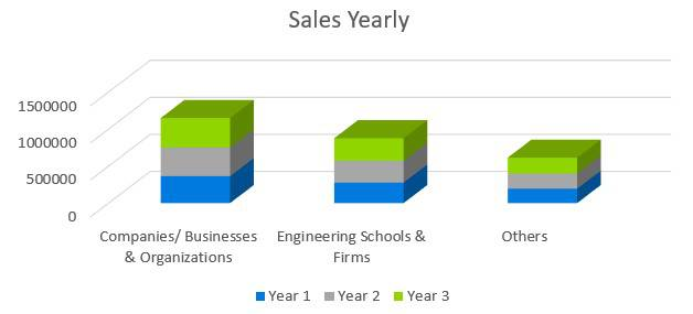Computer Software Business Plan Sample - Sales Yearly