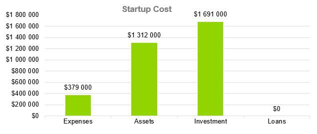 Computer Software Business Plan Sample - Startup Cost
