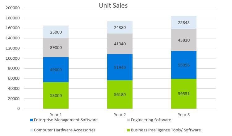 Computer Software Business Plan Sample - Unit Sales