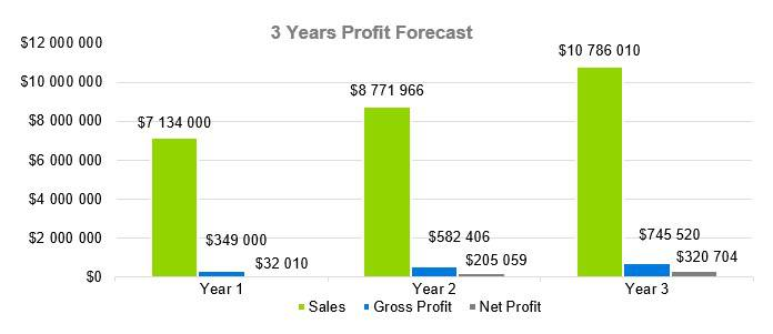 Dog Kennel Business Plan - 3 Years Profit Forecast