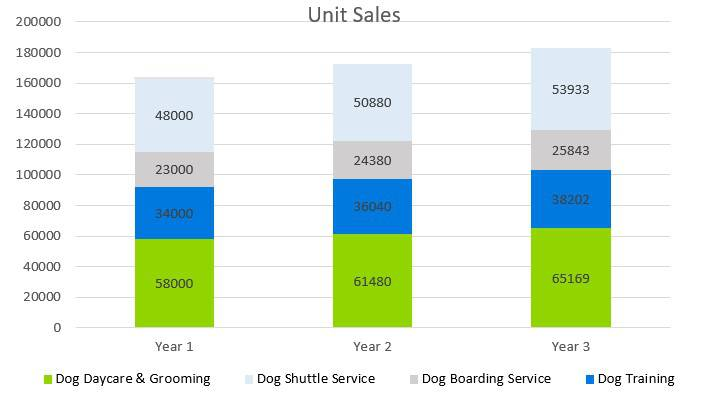 Dog Kennel Business Plan - Unit Sales