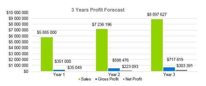 Gift Basket Business Plan - 3 Years Profit Forecast