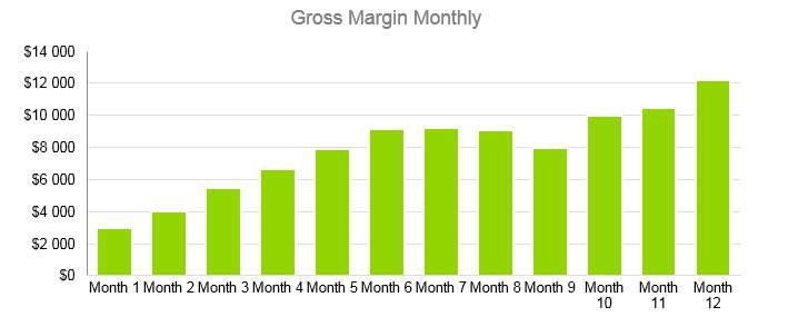 Gift Basket Business Plan - Gross Margin Monthly