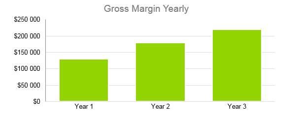 Gift Basket Business Plan - Gross Margin Yearly