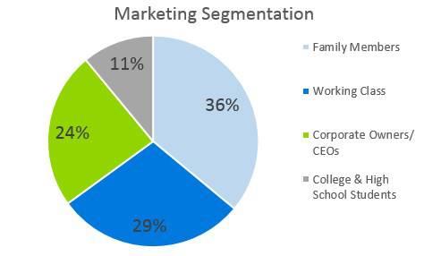 Gift Basket Business Plan - Marketing Segmentation