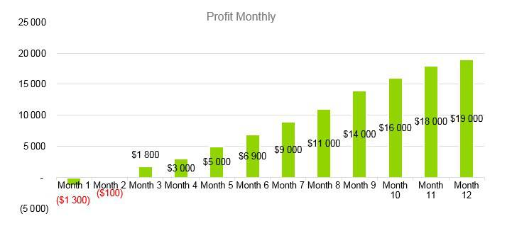 Gift Basket Business Plan - Profit Monthly