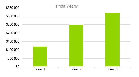 Gift Basket Business Plan - Profit Yearly