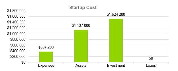 Gift Basket Business Plan - Startup Cost