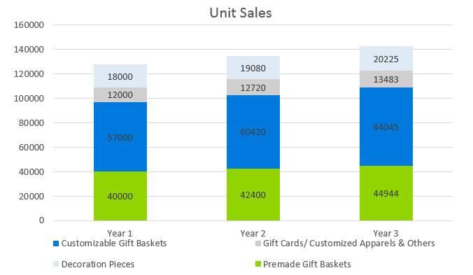 Gift Basket Business Plan - Unit Sales