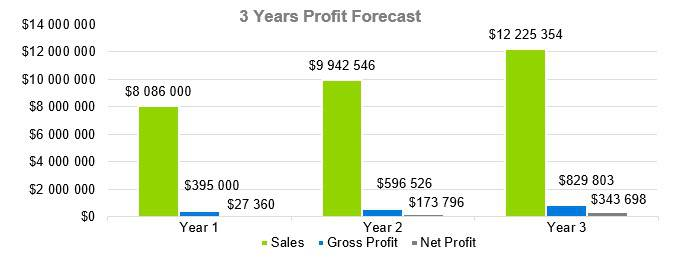Mexican Restaurant Business Plan - 3 Years Profit Forecast
