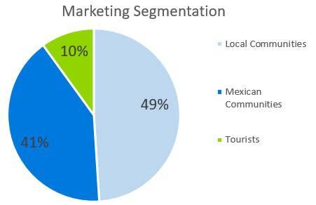 Mexican Restaurant Business Plan - Marketing Segmentation