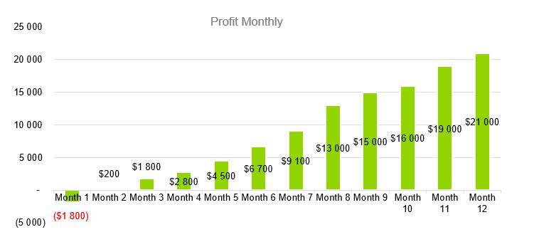 Mexican Restaurant Business Plan - Profit Monthly