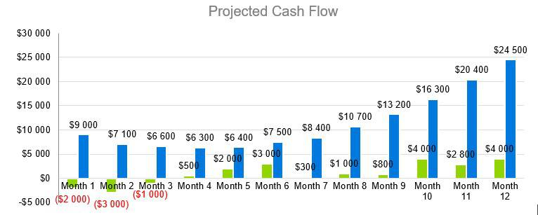 Mexican Restaurant Business Plan - Projected Cash Flow
