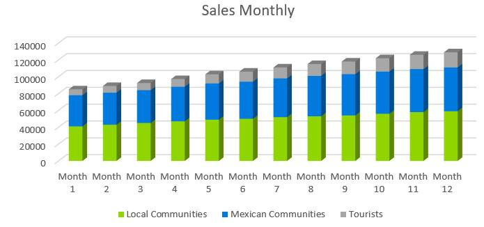 Mexican Restaurant Business Plan - Sales Monthly
