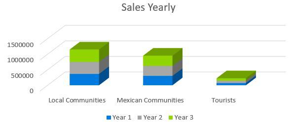 Mexican Restaurant Business Plan - Sales Yearly